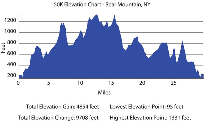 blog-bipolaire-elevation-chart